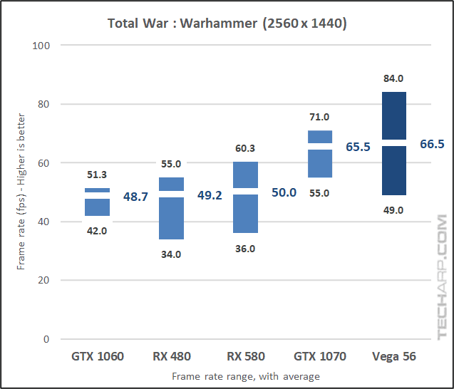 The AMD Radeon RX Vega 56 Warhammer 1440p results