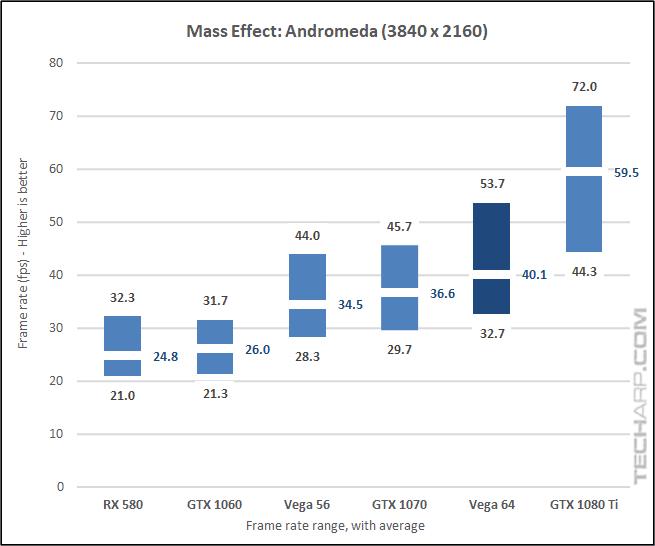 AMD Radeon RX Vega 64 Andromeda 2160p results