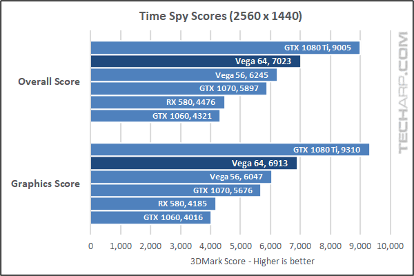 AMD Radeon RX Vega 64 Time Spy results