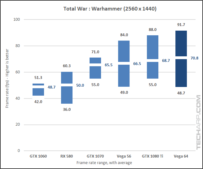 AMD Radeon RX Vega 64 Warhammer 1440p results