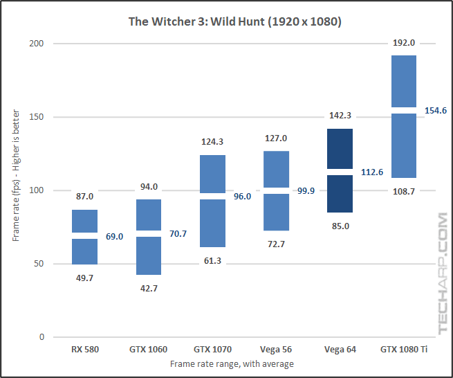 AMD Radeon RX Vega 64 Witcher 3 1080p results