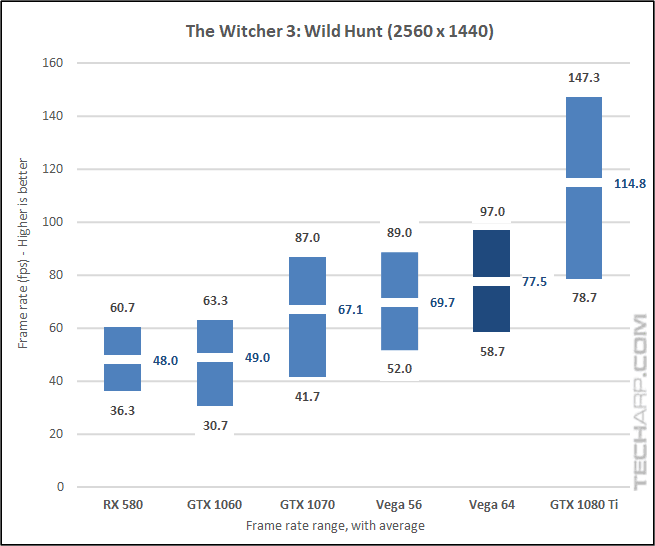 AMD Radeon RX Vega 64 Witcher 3 1440p results