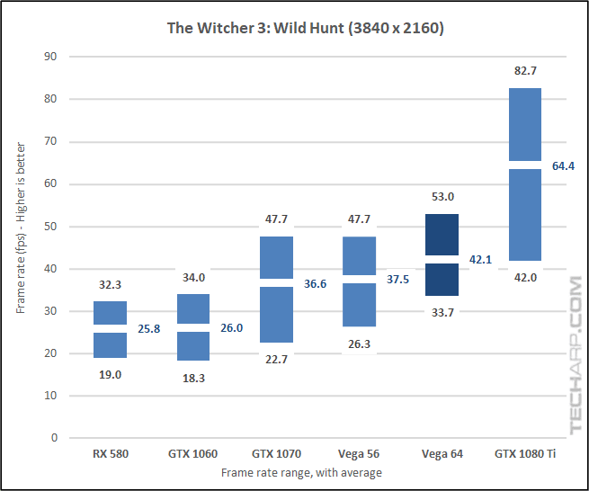 AMD Radeon RX Vega 64 Witcher 3 2160p results