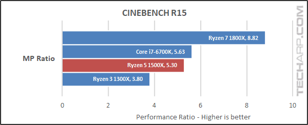 The AMD Ryzen 5 1500X Quad-Core Processor Review - Page 2
