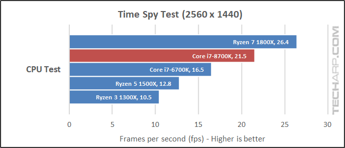 The Intel Core i7-8700K 3DMark results
