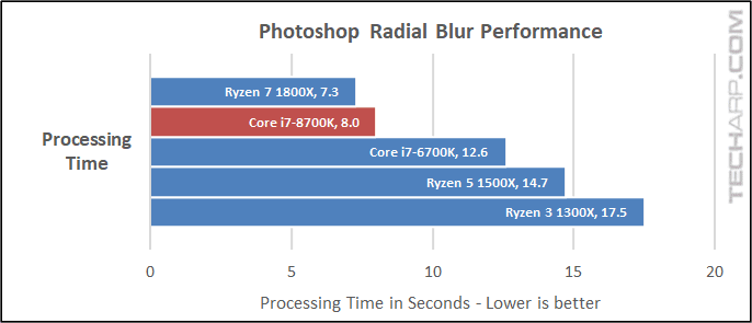 The Intel Core i7-8700K Photoshop results