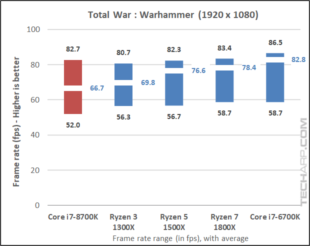 The Intel Core i7-8700K Warhammer results