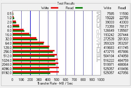 1TB SanDisk Ultra 3D SSD ATTO single results 02