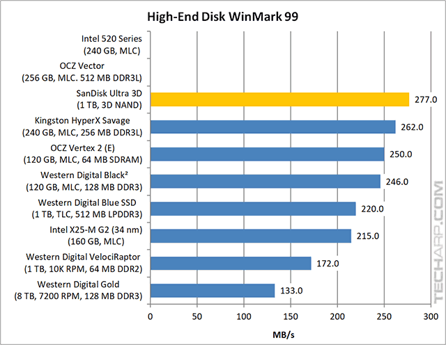 1TB SanDisk Ultra 3D SSD High-End WinMark results