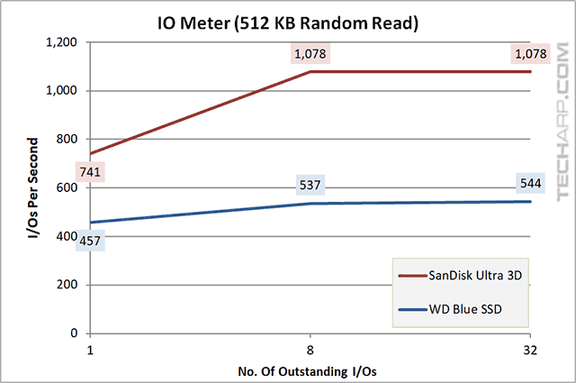 1TB SanDisk Ultra 3D SSD IOMeter 512KB random read results