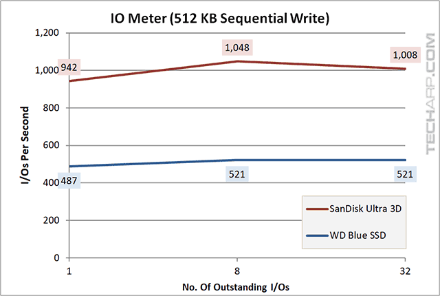 1TB SanDisk Ultra 3D SSD IOMeter 512KB sequential write results
