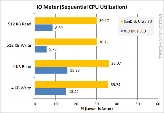 1TB SanDisk Ultra 3D SSD IOMeter sequential CPU results
