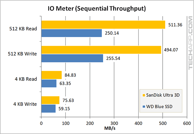 1TB SanDisk Ultra 3D SSD IOMeter sequential speed results
