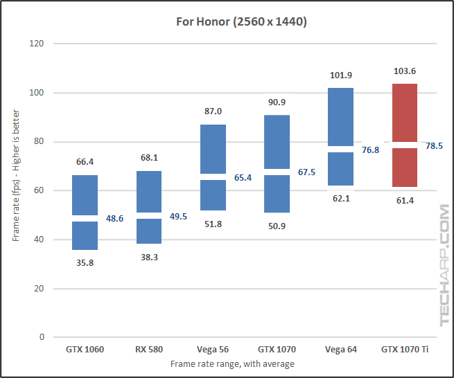 NVIDIA GeForce GTX 1070 Ti For Honor 1440p results