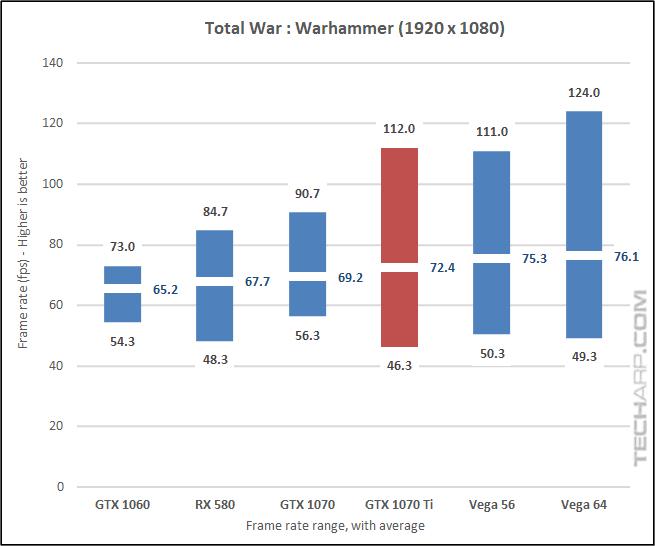 NVIDIA GeForce GTX 1070 Ti Warhammer 1080p results
