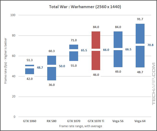 NVIDIA GeForce GTX 1070 Ti Warhammer 1440p results