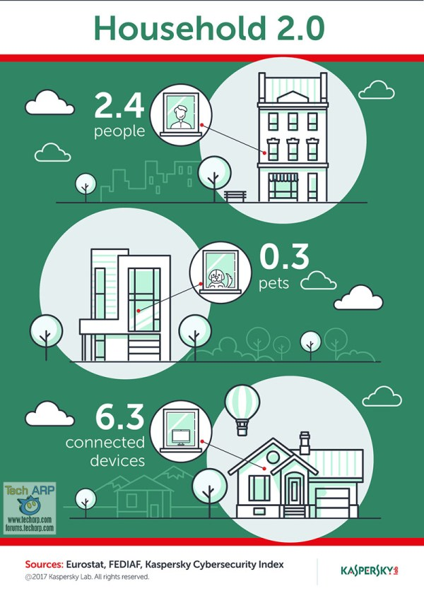 The Kaspersky Lab Protection For Household 2.0 infographic