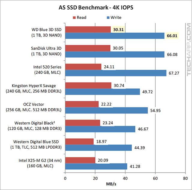 1TB WD Blue 3D SSD AS SSD results 02