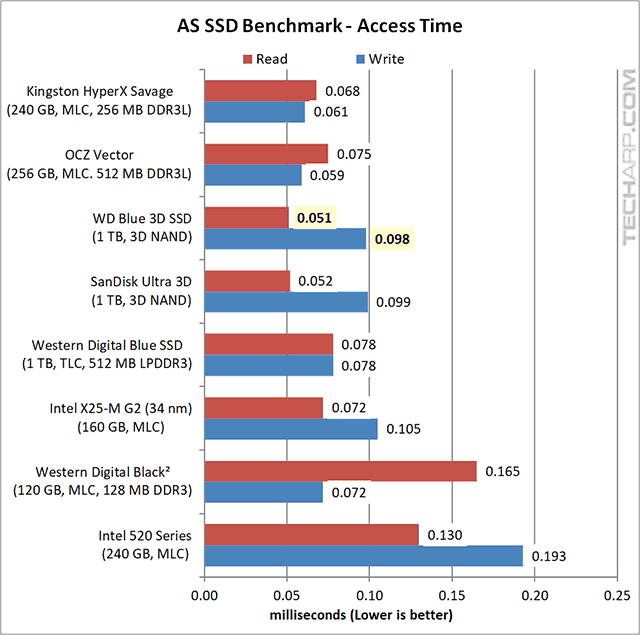 1TB WD Blue 3D SSD AS SSD results 04