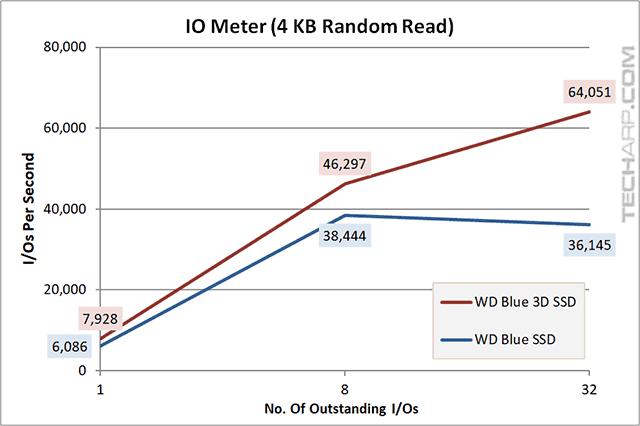 1TB WD Blue 3D SSD iops 4KB random read