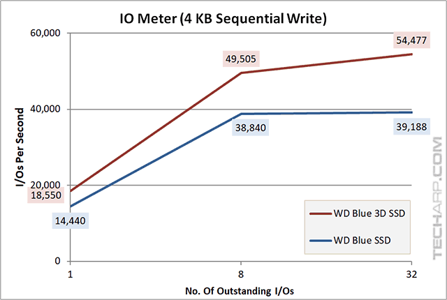 1TB WD Blue 3D SSD iops 4KB sequential write