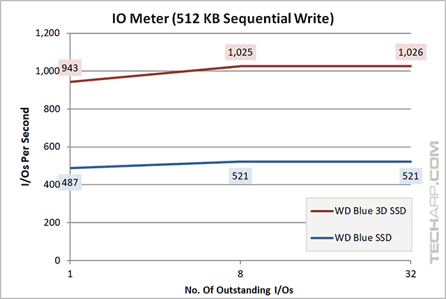 1TB WD Blue 3D SSD iops 512KB sequential write