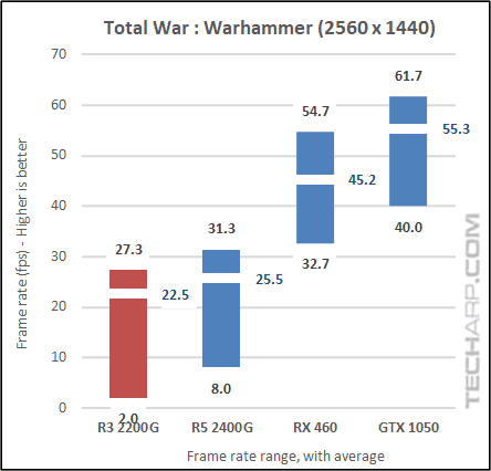AMD Ryzen 3 2200G Warhammer results