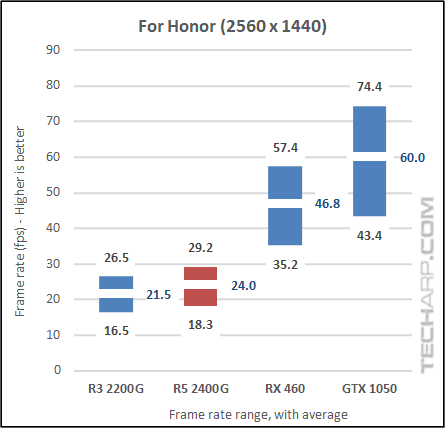 AMD Ryzen 5 2400G For Honor results