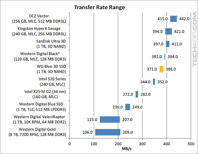 !TB WD Blue 3D SSD transfer rate range
