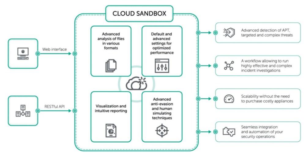 New Kaspersky Cloud Sandbox Service Revealed!