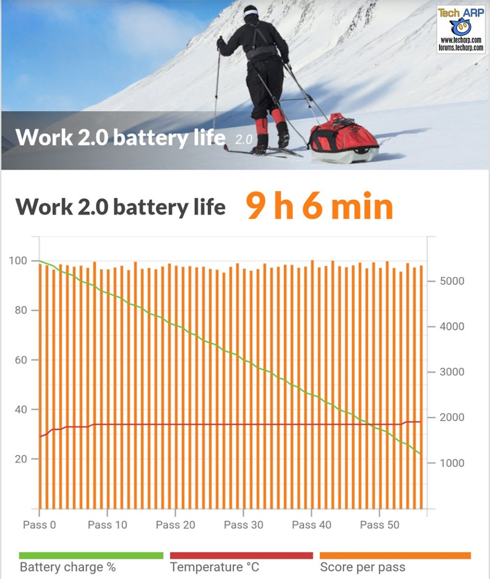 Samsung Galaxy S9 battery life