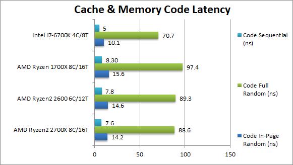 AMD Ryzen 7 2700X and Ryzen 5 2600 Benchmarks Leaked! | AMD