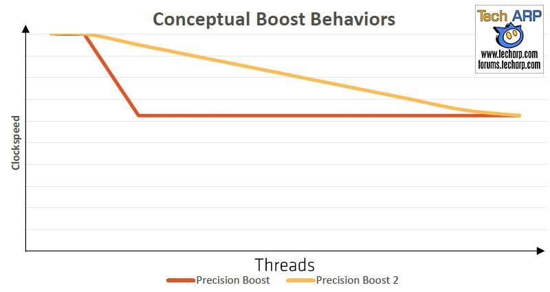 AMD Precision Boost 2 advantage