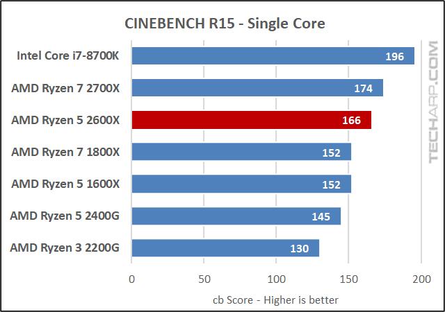 AMD Ryzen 5 2600X Cinebench results
