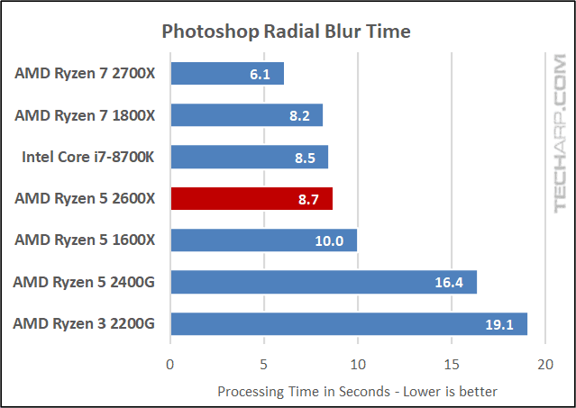 AMD Ryzen 5 2600X Photoshop results