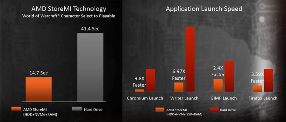 AMD StoreMI performance boost