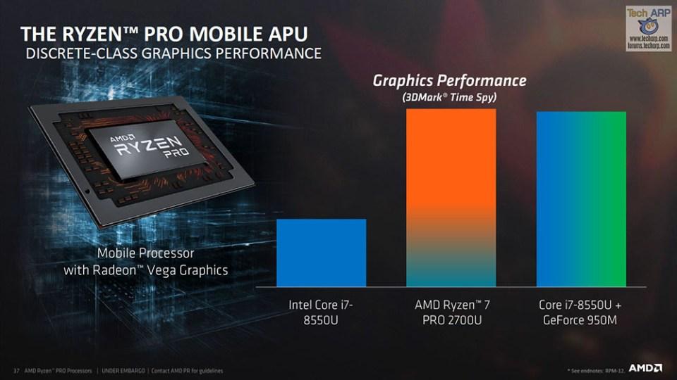 The AMD Ryzen PRO Mobile APU Tech Report