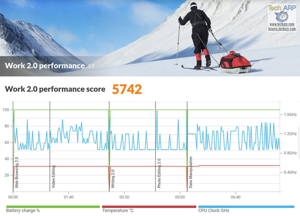 ASUS ZenFone 5 ZE620KL PCMark results