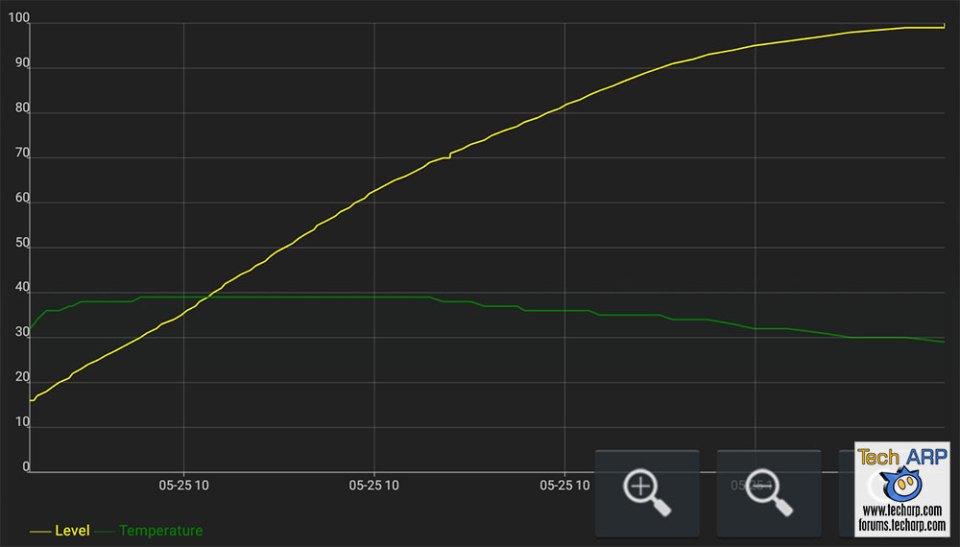 ASUS ZenFone 5 ZE620KL battery recharging speed