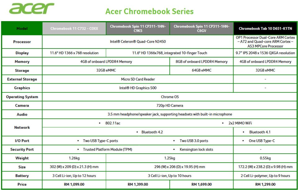 Acer Chromebook specs and prices