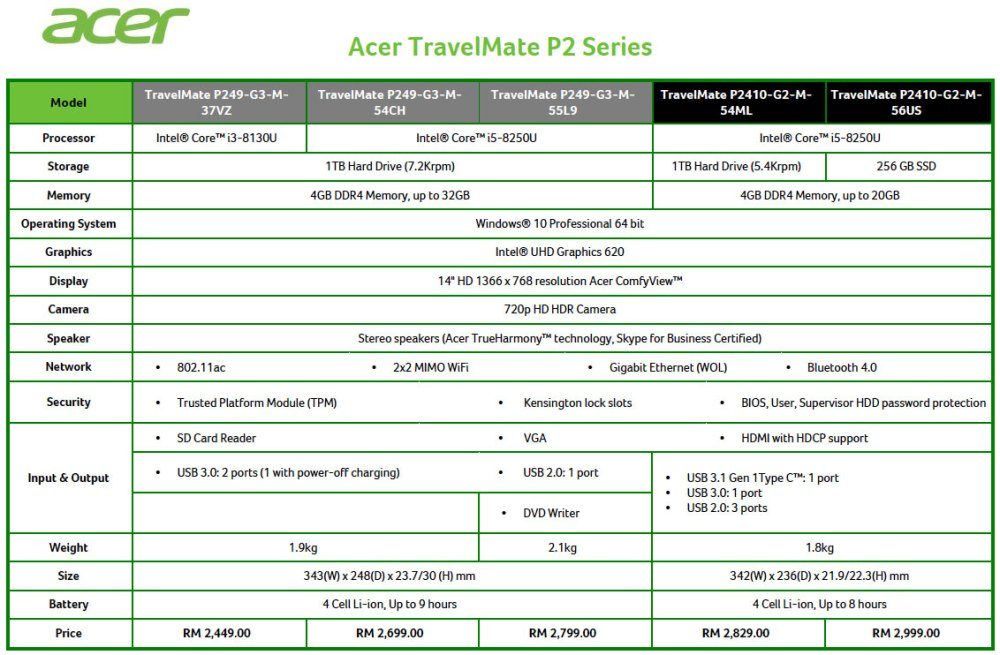 Acer TravelMate P2410 and P249 specs and prices