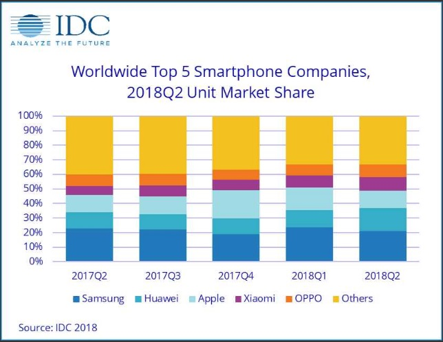 IDC Smartphone Market Q2 2018