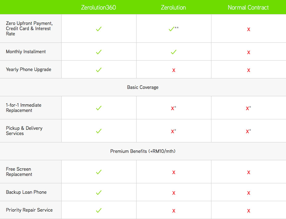 Maxis Zerolution360 comparison
