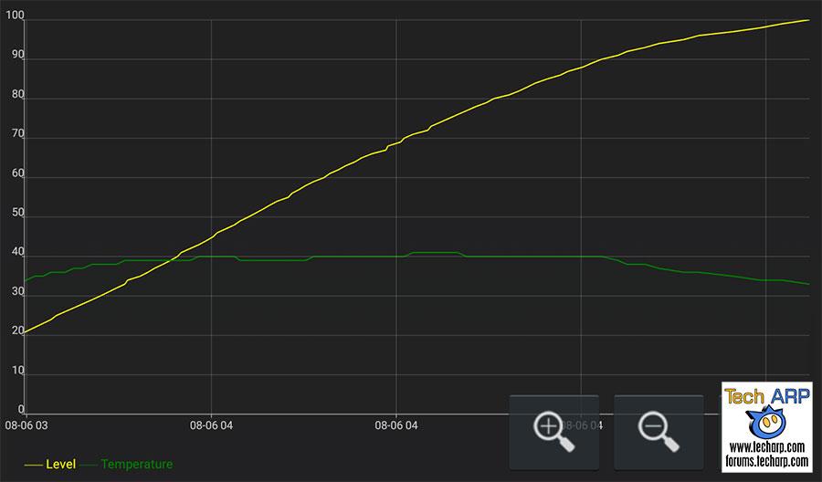 Xiaomi Mi A2 battery recharging speed