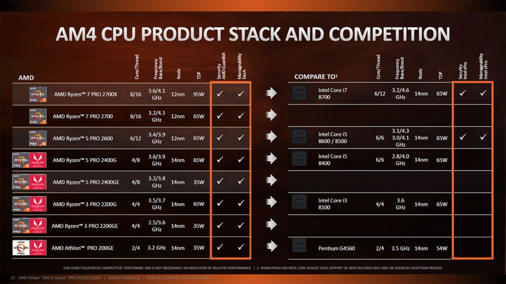 Official AMD Athlon PRO with Radeon Vega Graphics Tech Briefing