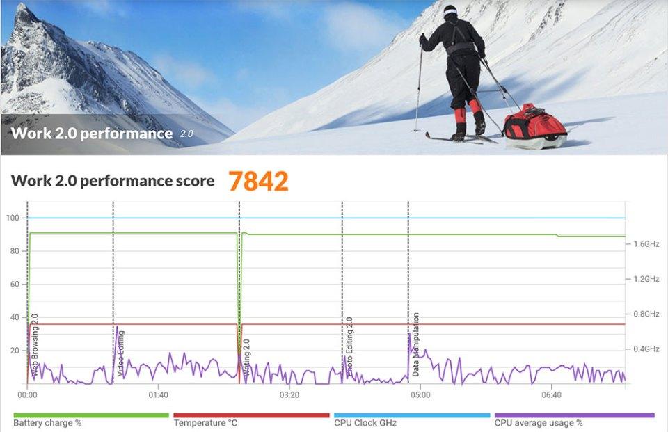 Realme 2 Pro PCMark results