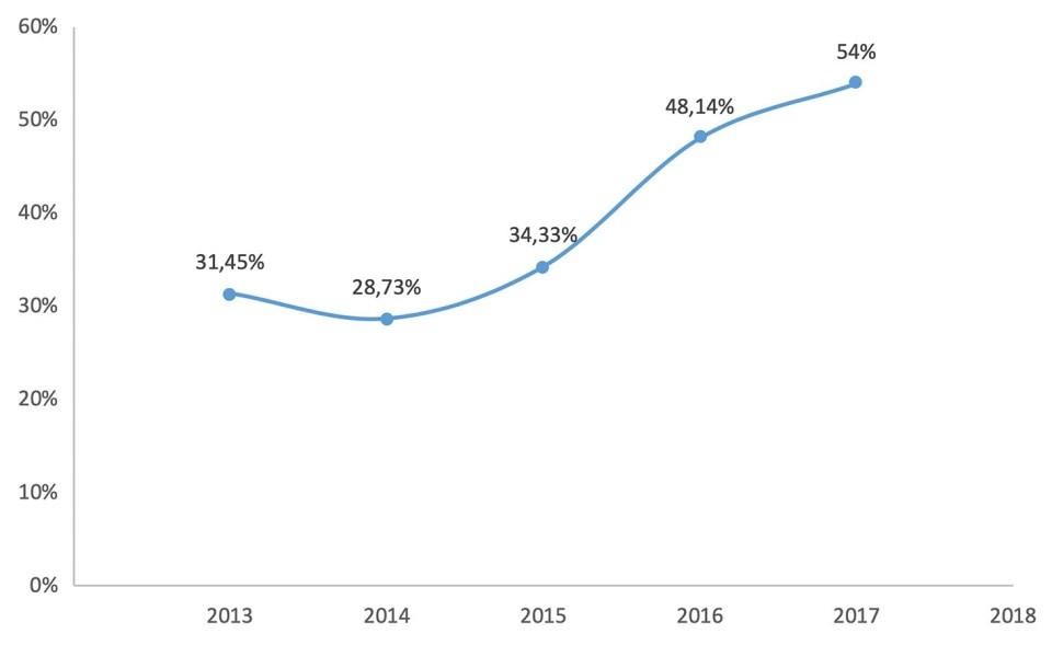 Kaspersky phishing statistics 2013-2017