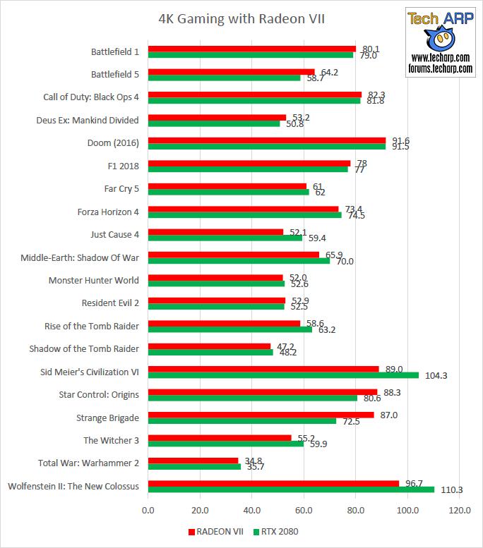 AMD Radeon VII 4K gaming performance