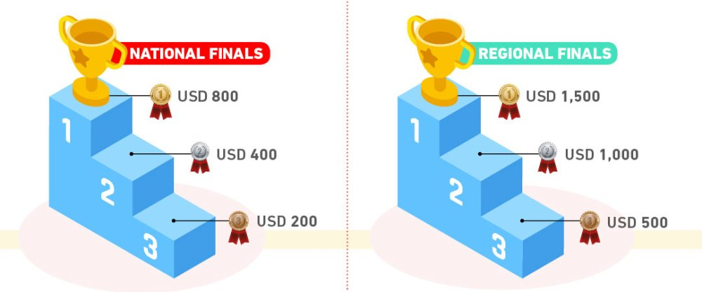 2019 ASEANDSE | ASEAN Data Science Explorers Prizes