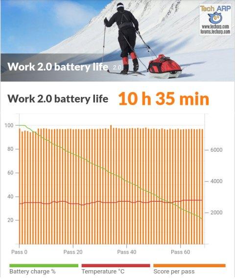 Realme 3 battery life